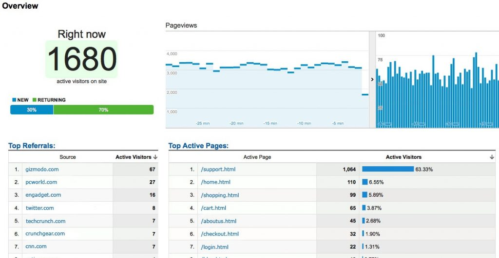 google analytics real time data report